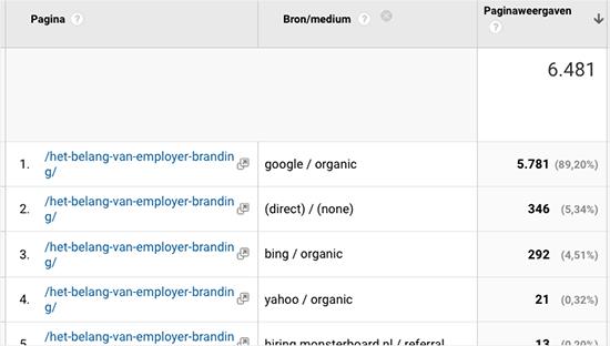 bezoekers via Google voor employer branding
