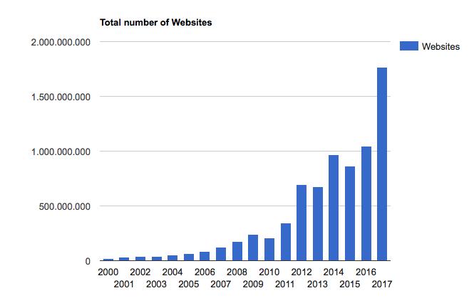 groei websites