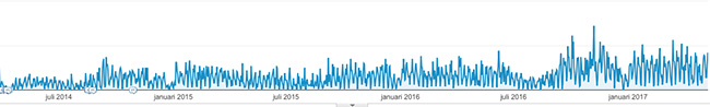 stats bezoekers analytics