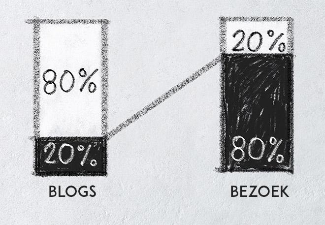 80-20-regel voor blogs in grafiek