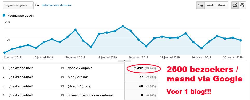 scoren met nieuwe blog in google